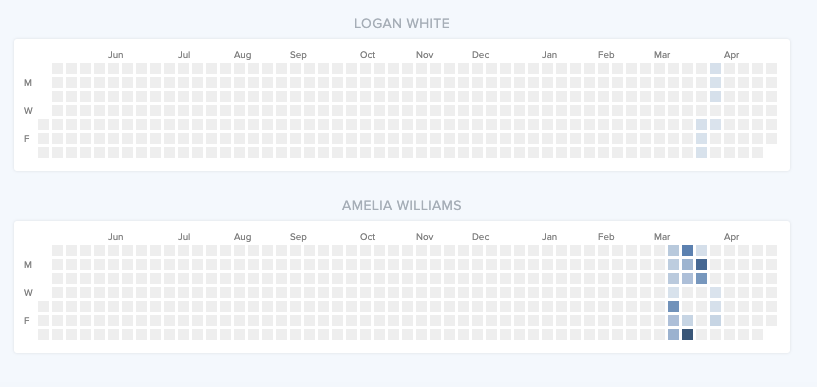 Image of student activity in CodeHS.