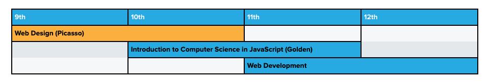Curriculum pathway incorporating web development course